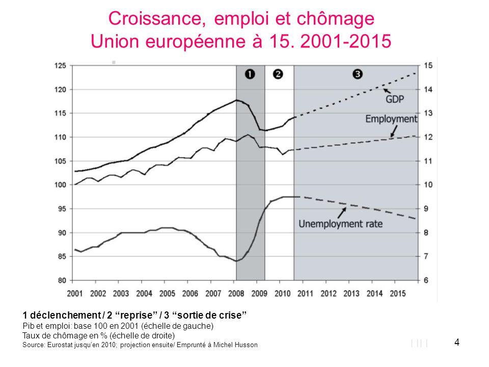Croissance, emploi et chômage Union européenne à 15. 2001-2015