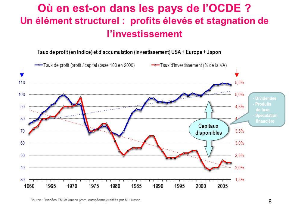 Où en est-on dans les pays de l'OCDE