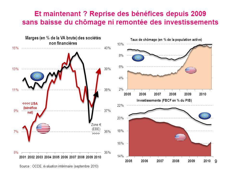 Et maintenant Reprise des bénéfices depuis 2009 sans baisse du chômage ni remontée des investissements