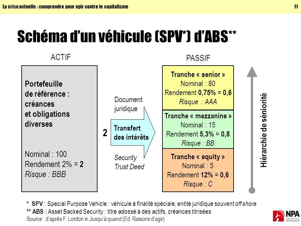 Schéma d'un véhicule (SPV*) d'ABS**