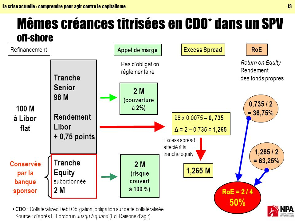 Mêmes créances titrisées en CDO* dans un SPV off-shore