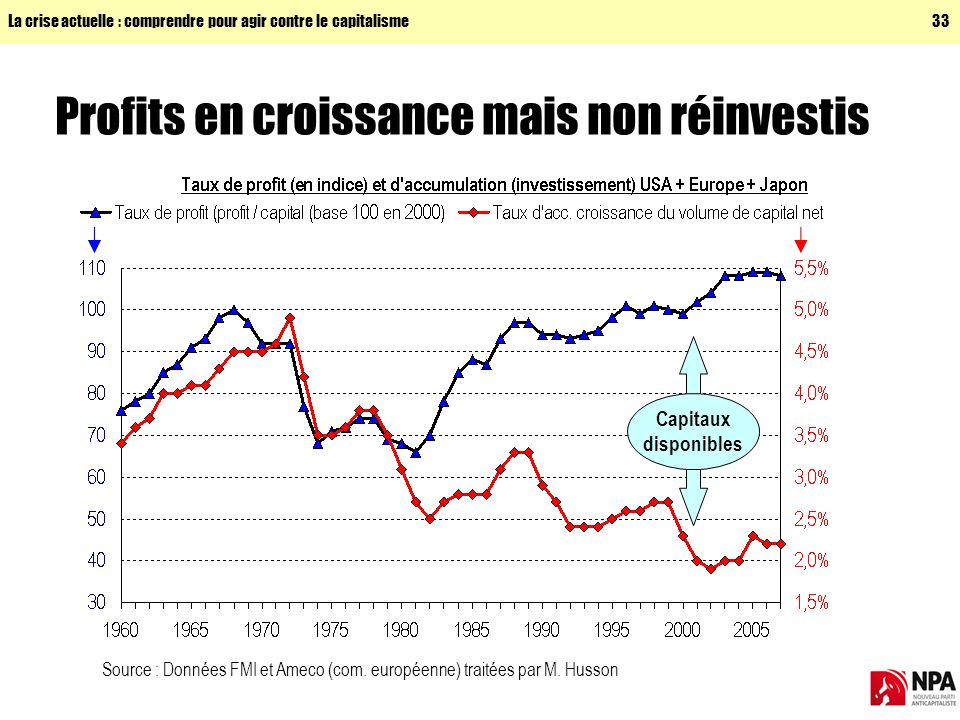 Profits en croissance mais non réinvestis