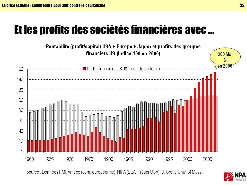Et les profits des sociétés financières avec ...