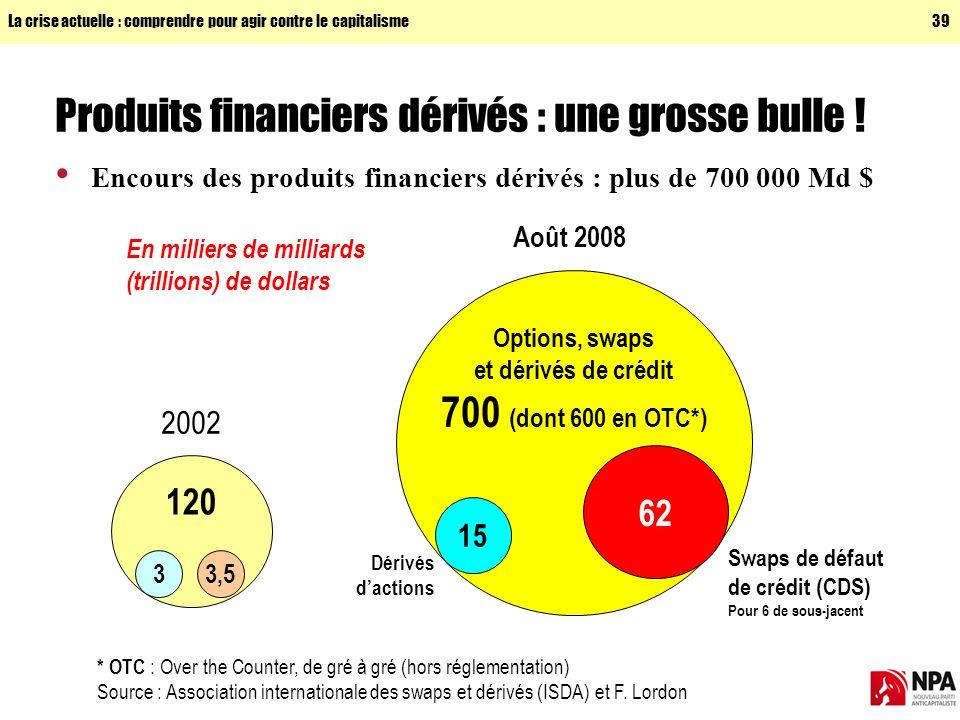 Produits financiers dérivés : une grosse bulle !
