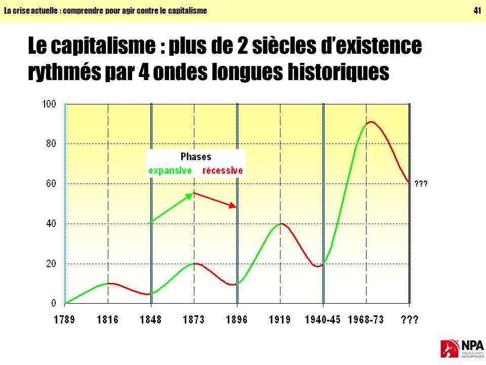 La crise actuelle : comprendre pour agir contre le capitalisme