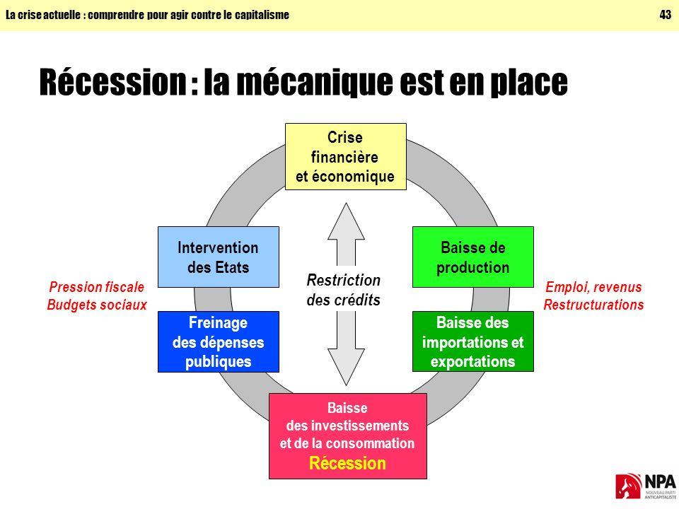 Récession : la mécanique est en place
