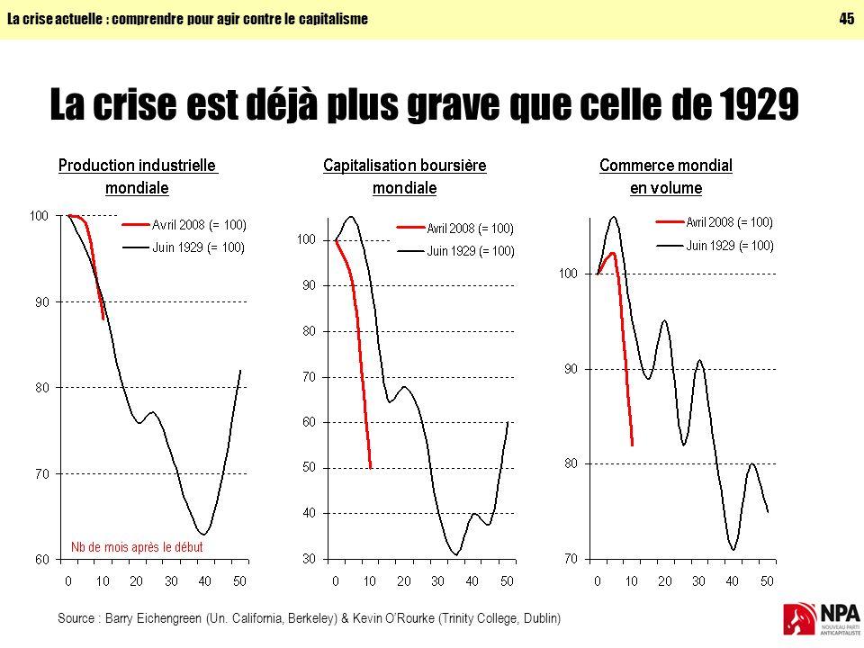 La crise est déjà plus grave que celle de 1929