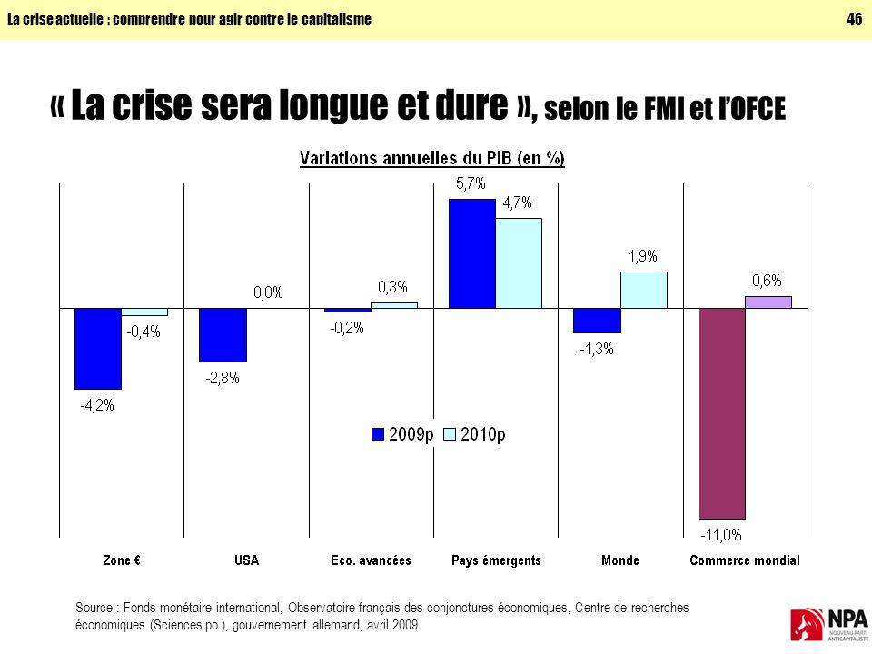 « La crise sera longue et dure », selon le FMI et l'OFCE