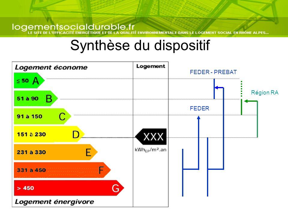 Synthèse du dispositif