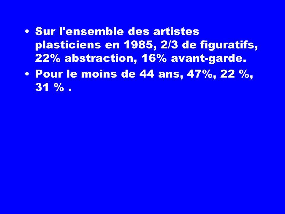 Sur l ensemble des artistes plasticiens en 1985, 2/3 de figuratifs, 22% abstraction, 16% avant-garde.