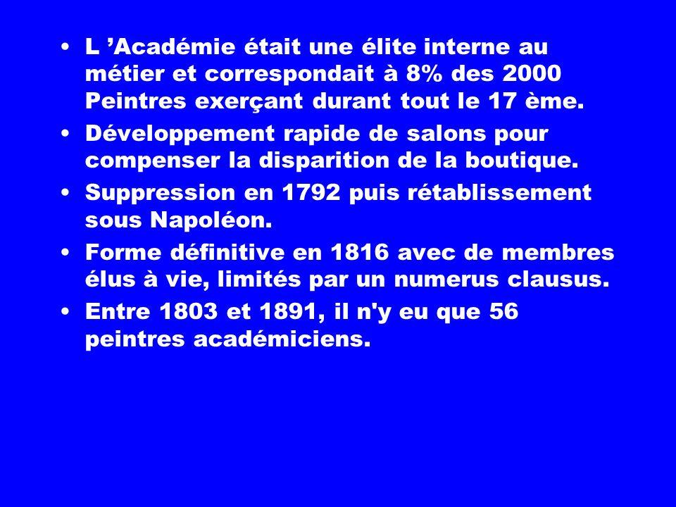 L 'Académie était une élite interne au métier et correspondait à 8% des 2000 Peintres exerçant durant tout le 17 ème.