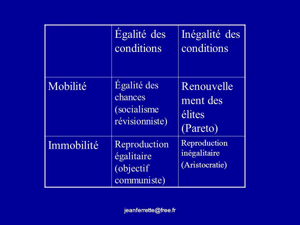 Égalité des conditions Inégalité des conditions