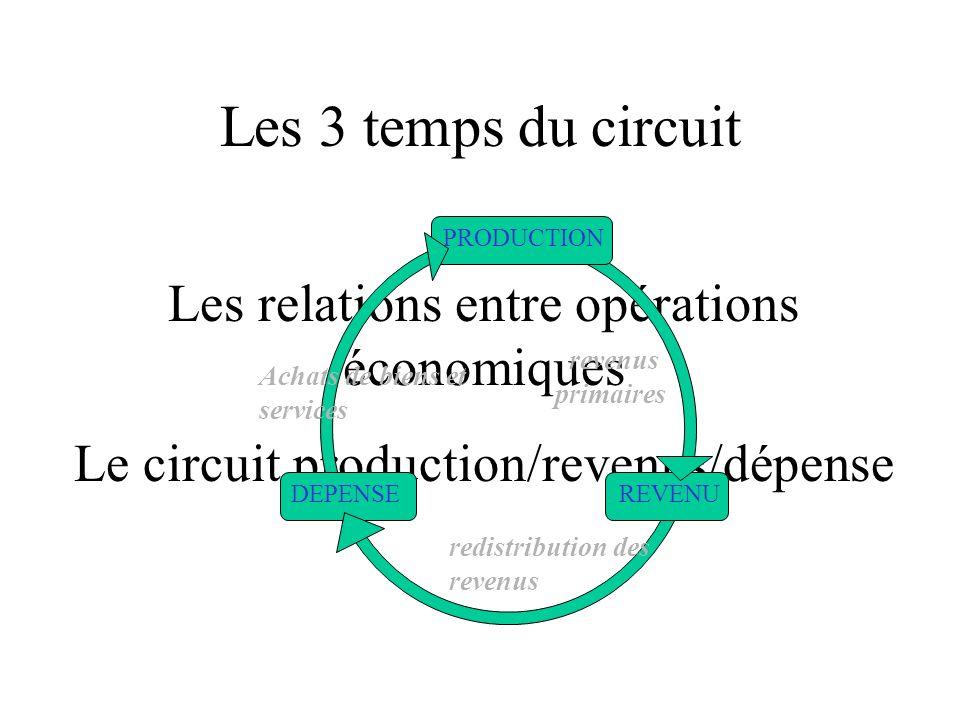 Les 3 temps du circuit Les relations entre opérations économiques