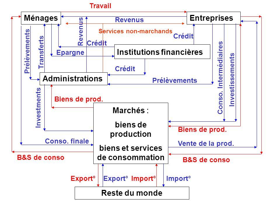 biens et services de consommation