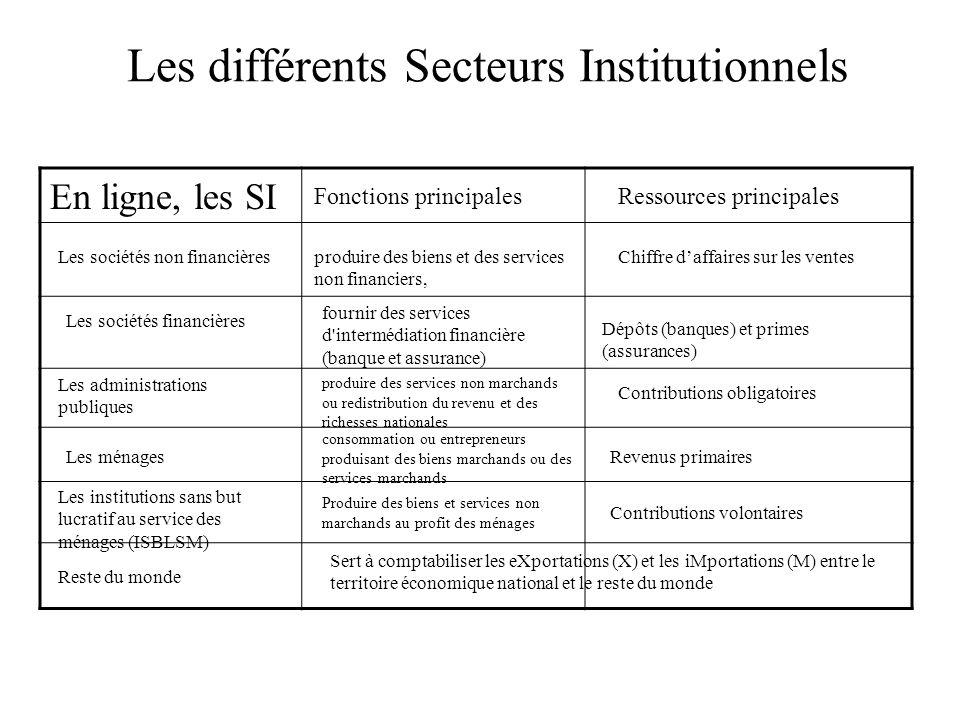 Les différents Secteurs Institutionnels