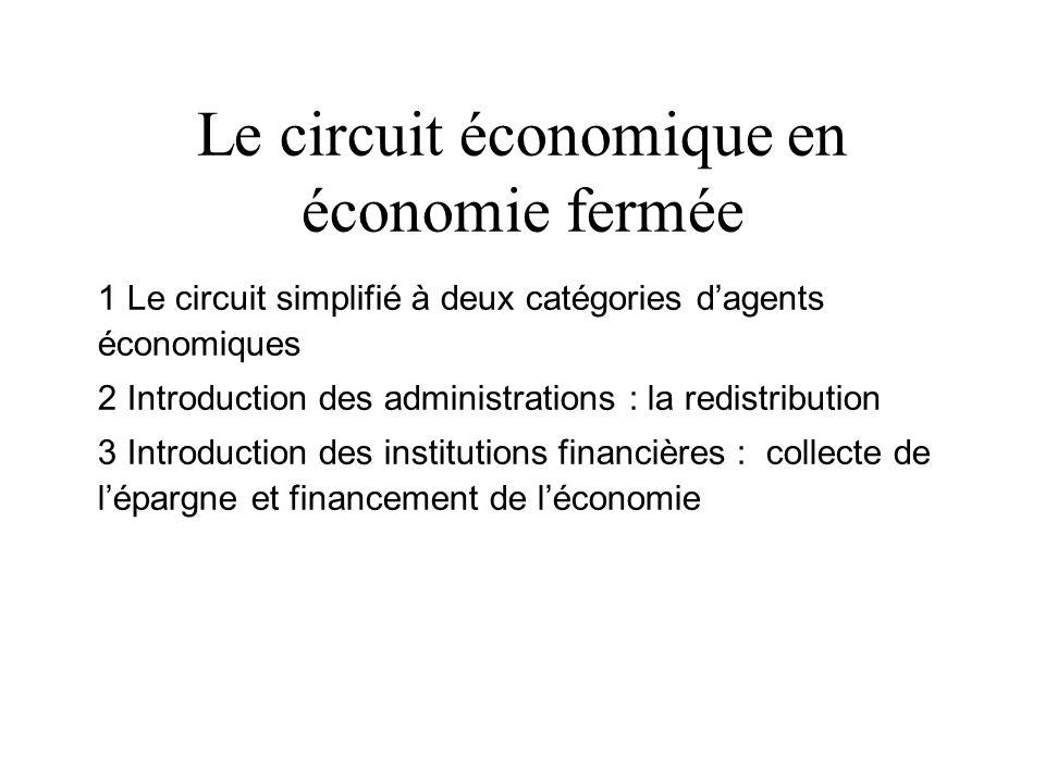 Le circuit économique en économie fermée