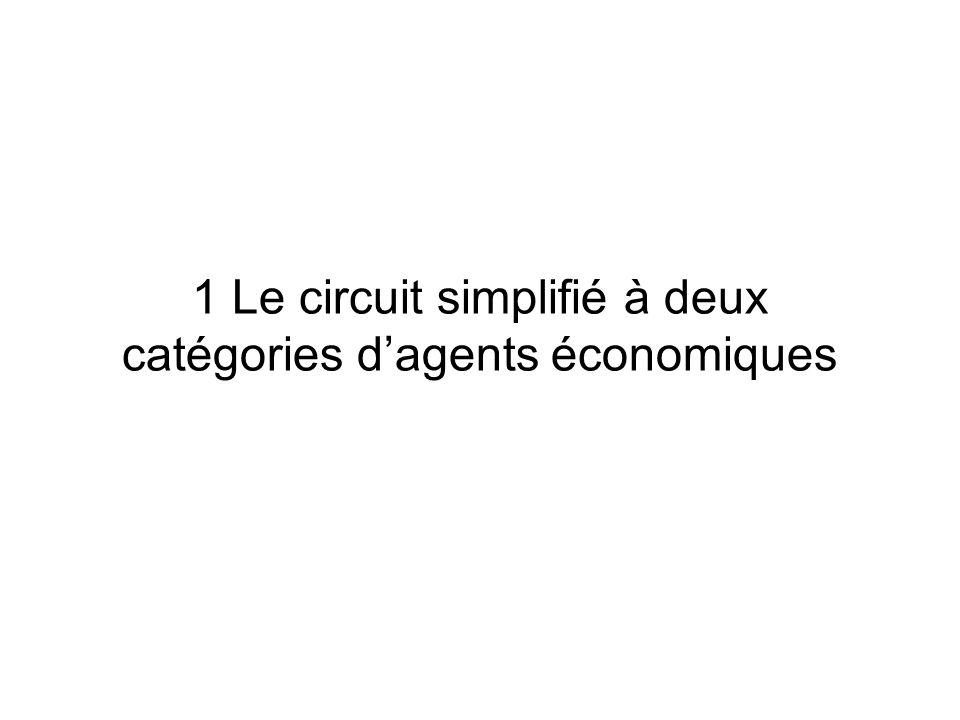 1 Le circuit simplifié à deux catégories d'agents économiques