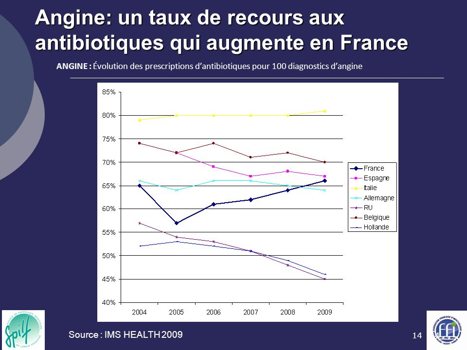 Angine: un taux de recours aux antibiotiques qui augmente en France