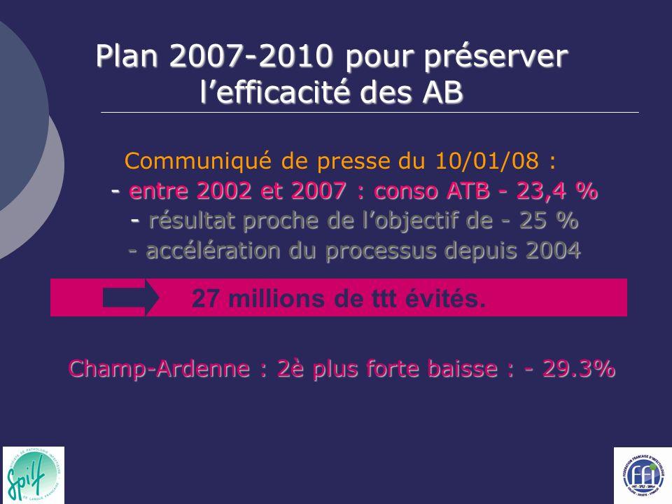 Plan 2007-2010 pour préserver l'efficacité des AB