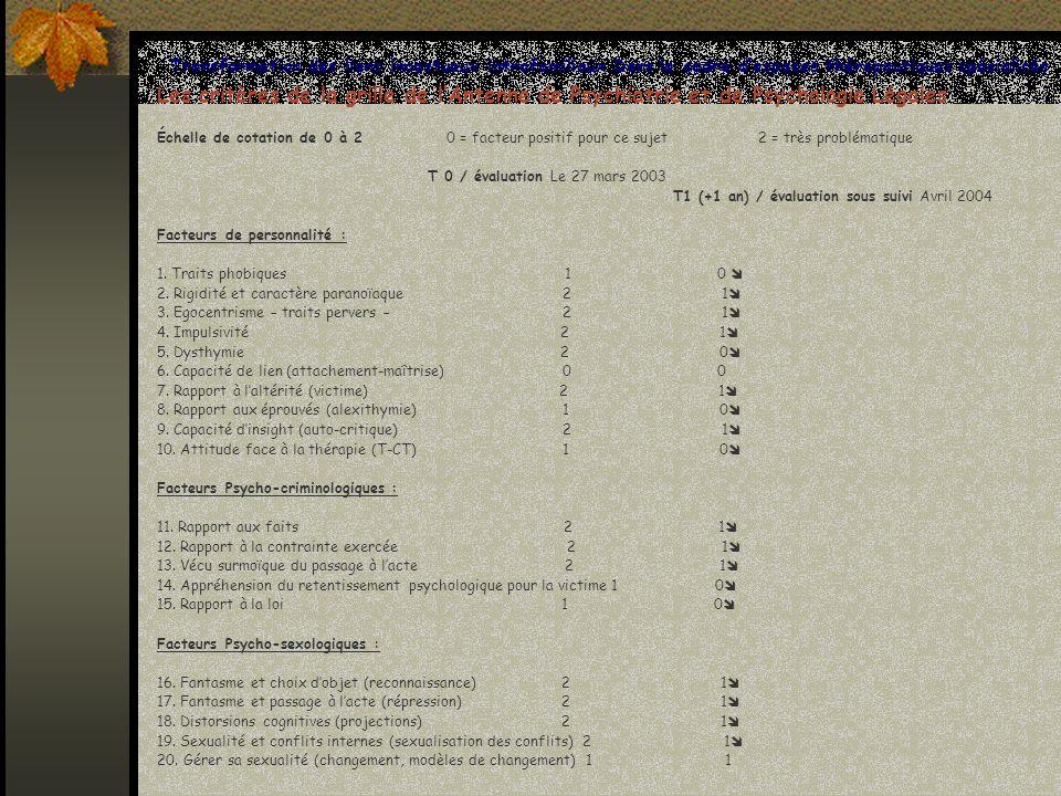 T1 (+1 an) / évaluation sous suivi Avril 2004