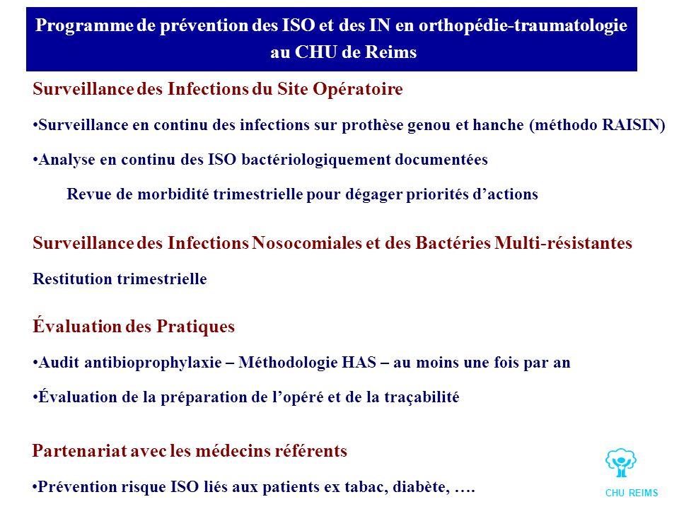 Surveillance des Infections du Site Opératoire