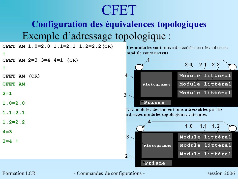 CFET Configuration des équivalences topologiques