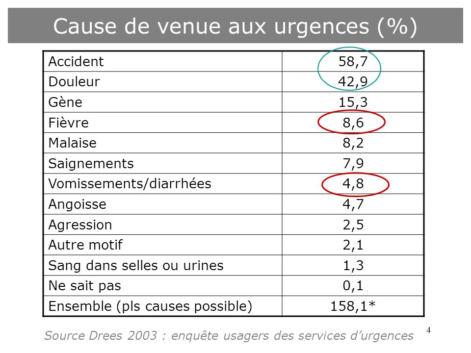 Cause de venue aux urgences (%)