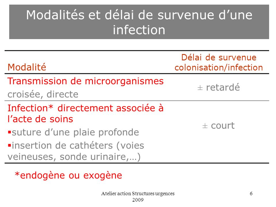 Modalités et délai de survenue d'une infection