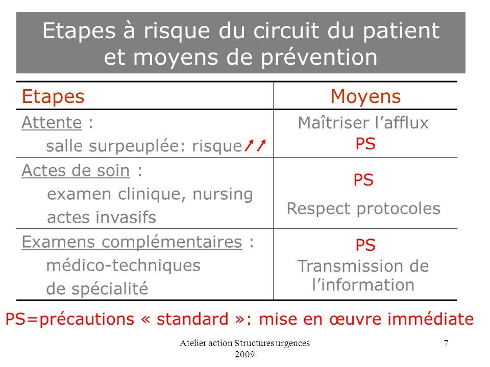 Etapes à risque du circuit du patient et moyens de prévention