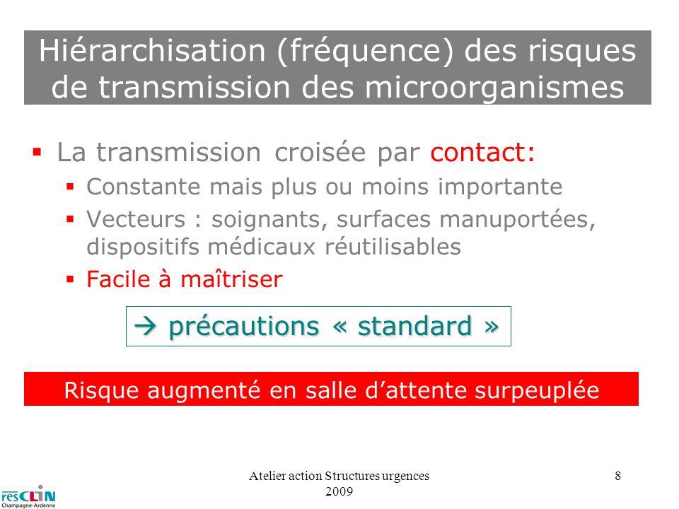 Hiérarchisation (fréquence) des risques de transmission des microorganismes