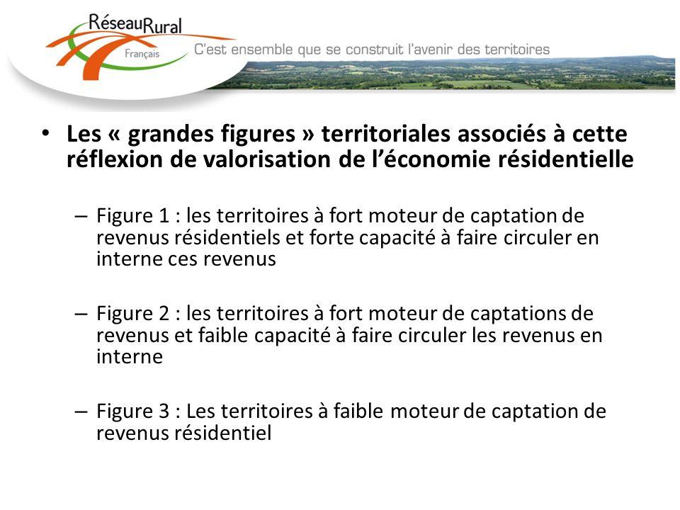 Les « grandes figures » territoriales associés à cette réflexion de valorisation de l'économie résidentielle