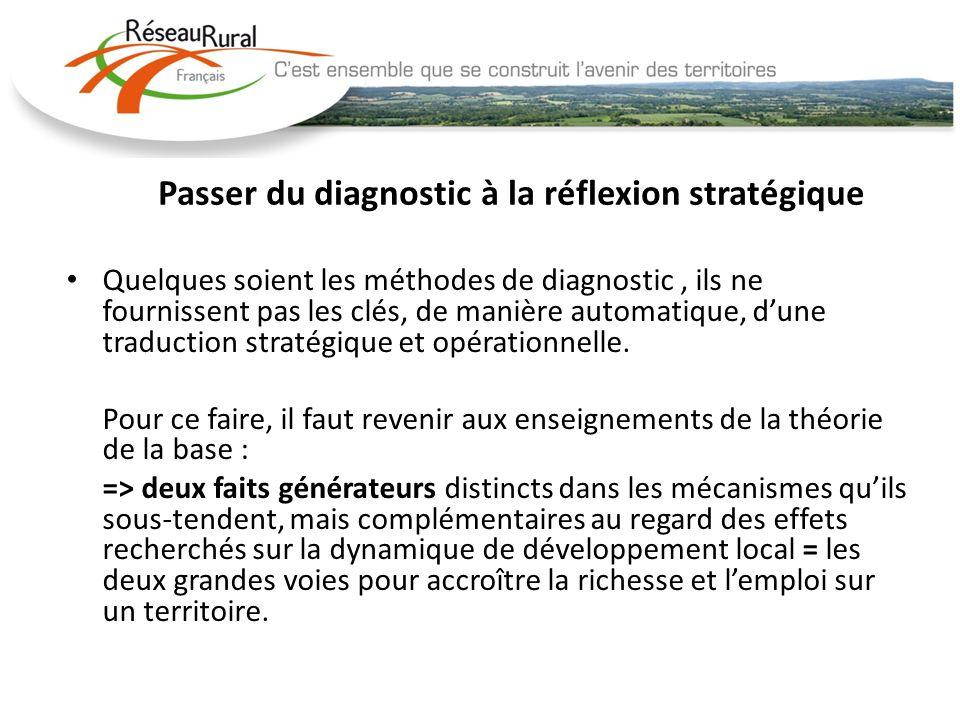 Passer du diagnostic à la réflexion stratégique