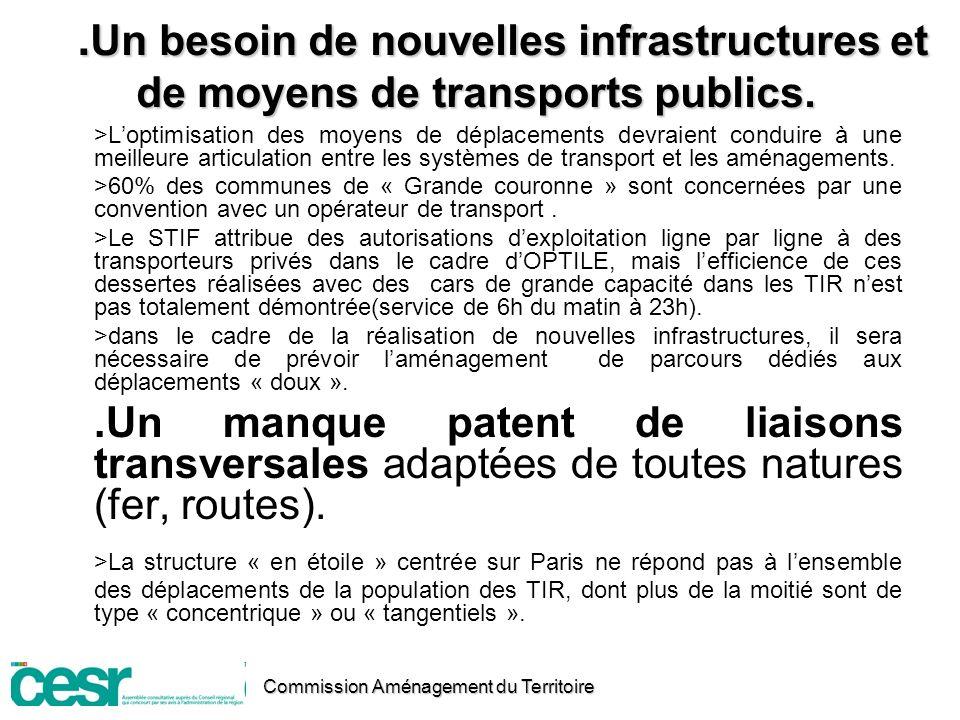 .Un besoin de nouvelles infrastructures et de moyens de transports publics.