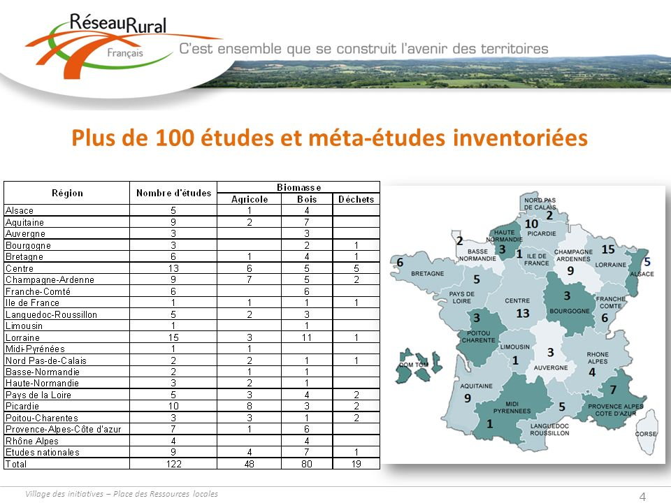 Plus de 100 études et méta-études inventoriées