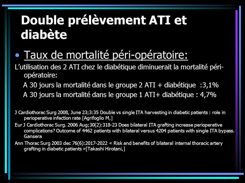 Double prélèvement ATI et diabète