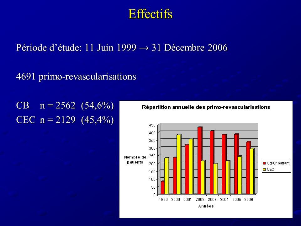 Effectifs Période d'étude: 11 Juin 1999 → 31 Décembre 2006