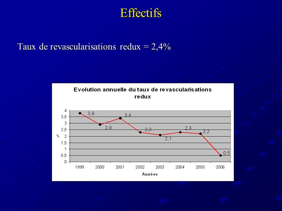Taux de revascularisations redux = 2,4%