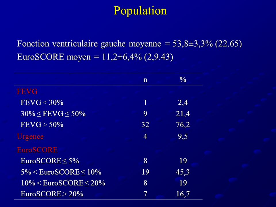 Population Fonction ventriculaire gauche moyenne = 53,8±3,3% (22.65)