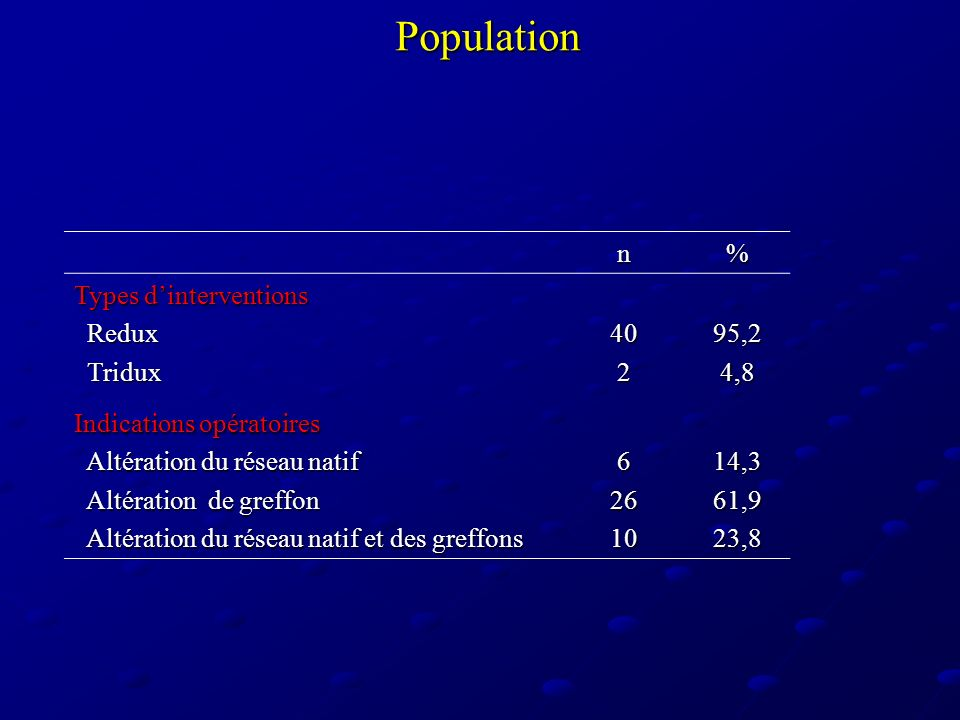 Population n % Types d'interventions Redux Tridux 40 2 95,2 4,8