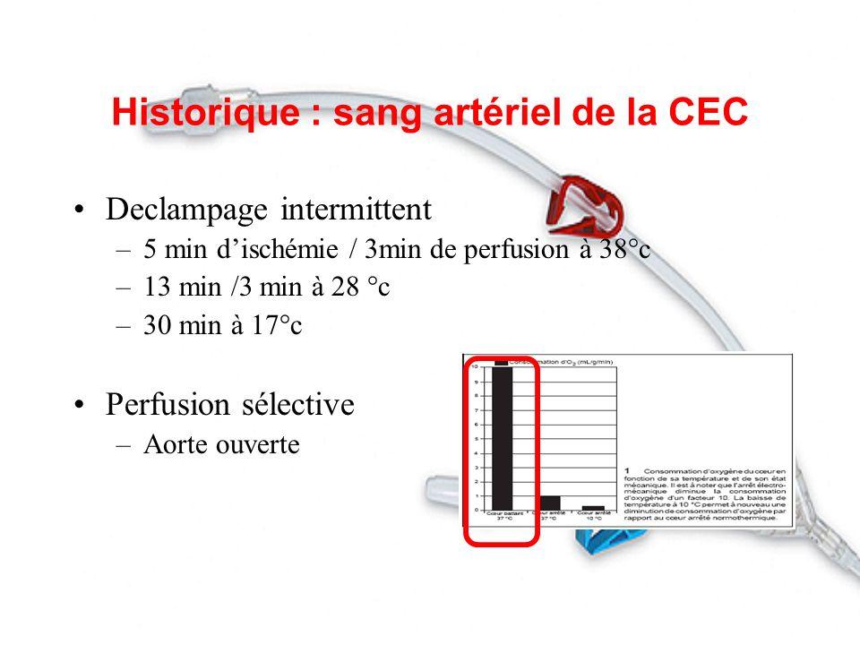 Historique : sang artériel de la CEC