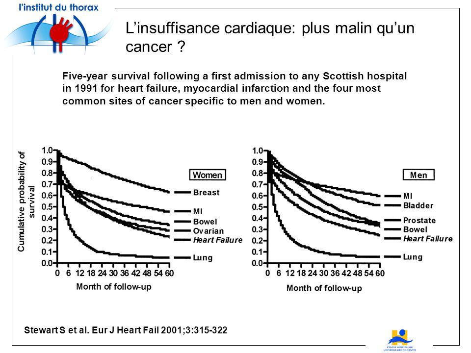 L'insuffisance cardiaque: plus malin qu'un cancer