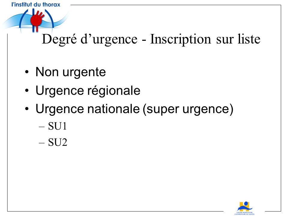 Degré d'urgence - Inscription sur liste