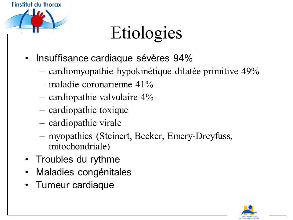 Etiologies Insuffisance cardiaque sévères 94%