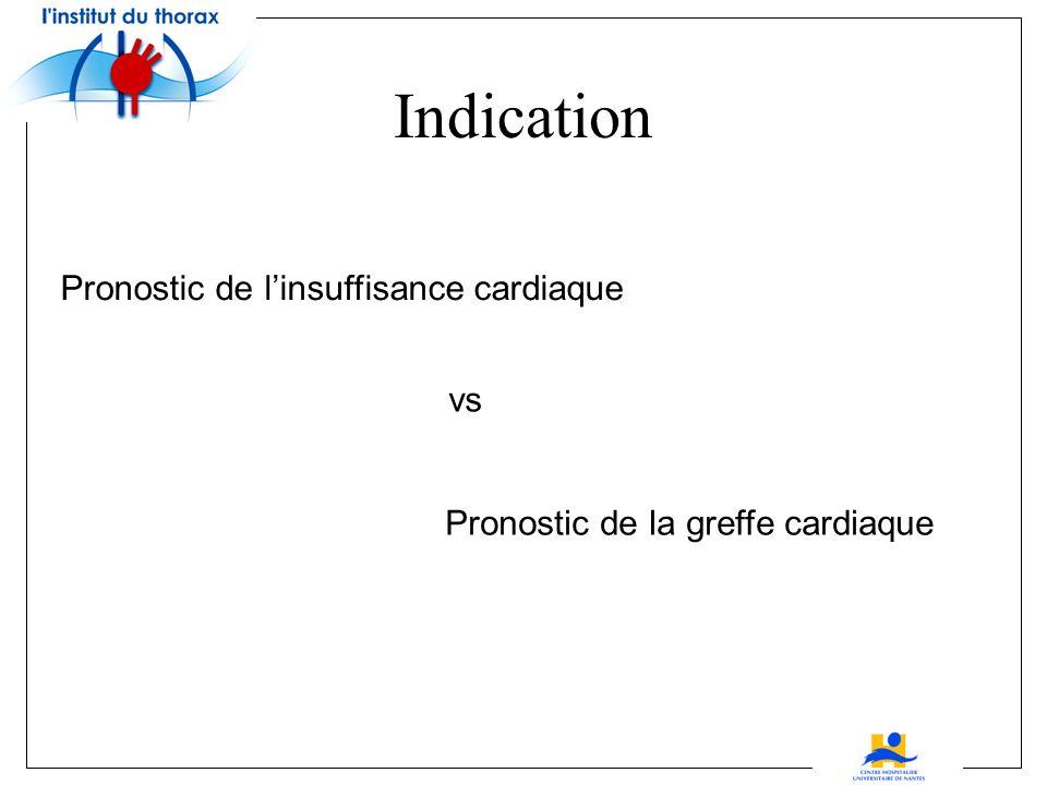 Indication Pronostic de l'insuffisance cardiaque vs