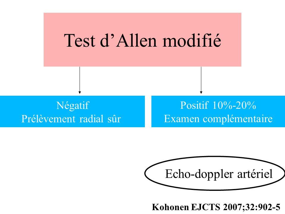 Test d'Allen modifié Echo-doppler artériel Négatif