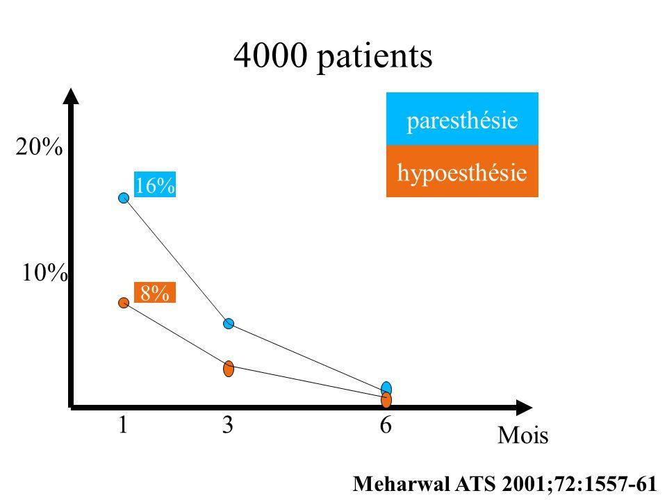 4000 patients paresthésie 20% hypoesthésie 10% 1 3 6 Mois 16% 8%