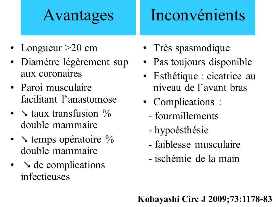 Avantages Inconvénients Longueur >20 cm