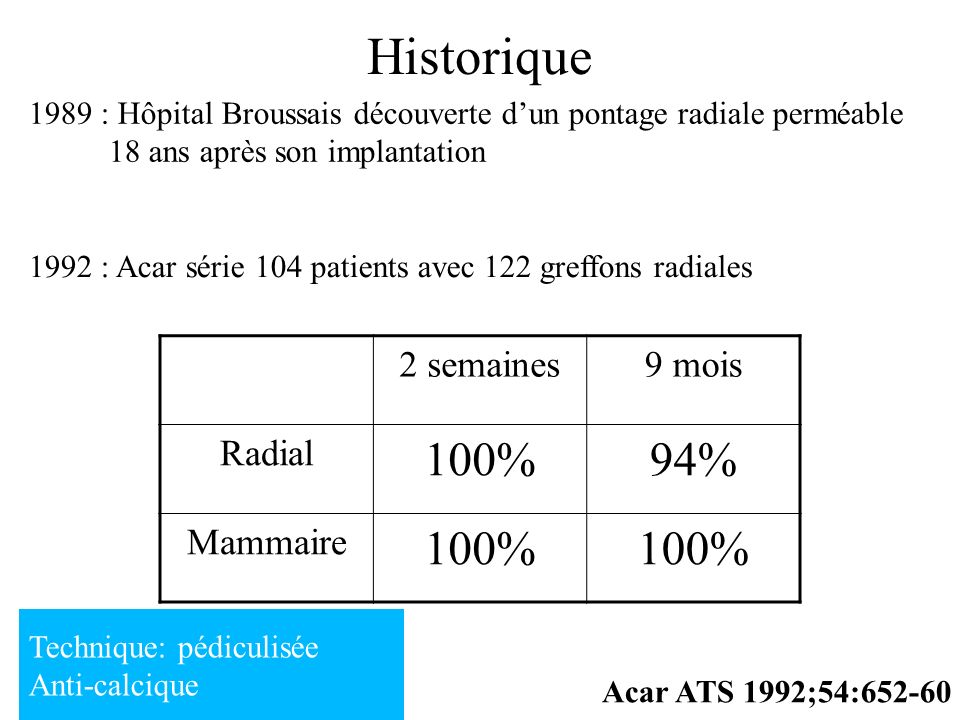 Historique 100% 94% 2 semaines 9 mois Radial Mammaire