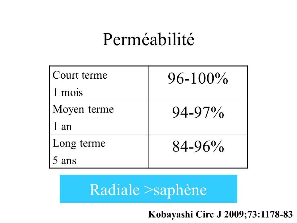 Perméabilité 96-100% 94-97% 84-96% Radiale >saphène Court terme