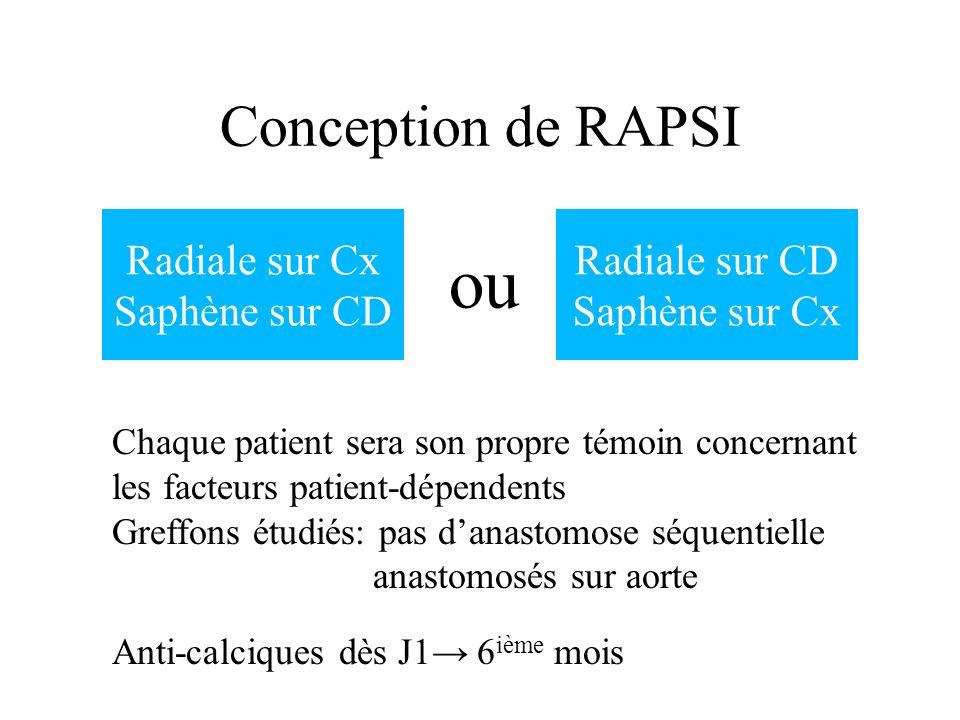 ou Conception de RAPSI Radiale sur Cx Saphène sur CD Radiale sur CD